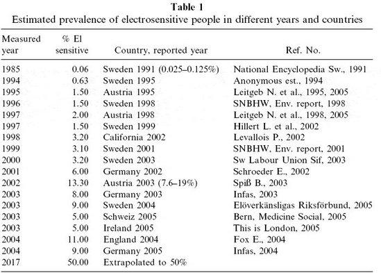 'Allons-nous tous devenir électrosensibles ?' : Lettre des Dr G. Oberfeld et  O. Hallberg à la revue 'Electromagnetic Biology and Medicine' - 2006