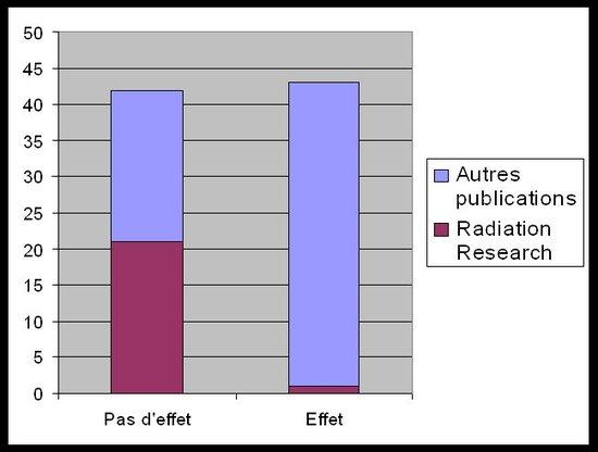 'Le Culte des Résultats Négatifs' - Dr Louis Slesin - Juillet 2006