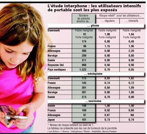 """""""L'étude INTERPHONE pousse la France à s'interroger : GSM et jeunes utilisateurs, la précaution s'impose !"""" - Santé et Environnement - 03/02/2008"""