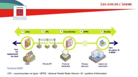Capture d'écran d'un rapport de l'Ademe montrant le circuit de fonctionnement de Linky (Ademe)