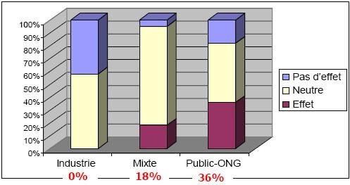 'Source de Financement et Résultats des Études sur les Effets sur la Santé de l'Utilisation du Téléphone portable' : Huss A & al. - 2007