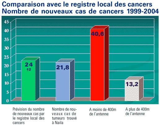 'Influence de la proximité d'une antenne de téléphonie mobile sur l'incidence des cancers' - Etude 'NAILA' - Avril 2004