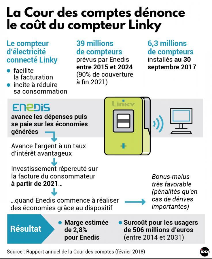 'Linky : un Lavelanétien au tribunal pour avoir «barricadé» des compteurs' - La Dépêche - 08/02/2018