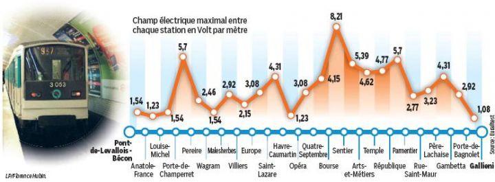"""""""Métro : un taux d'ondes téléphoniques trop élevé"""" - Sciences et Avenir - 21/01/2014"""